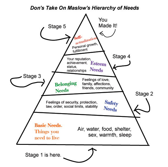 I did up my own hierarchy -- I know 3rd graders who can make a better graphic.